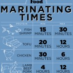 Marinades 101 How To